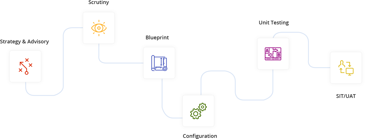 Enterprise Mobility Processes Mobisoft Infotech