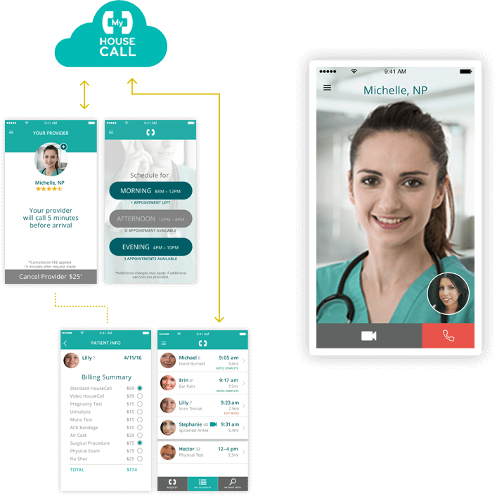 myhousecall healthcare client case study by mobisoft infotech