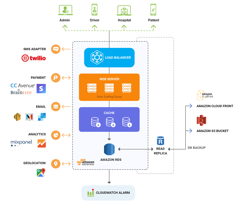 nemt software solution architecture diagram by mobisoft infotech
