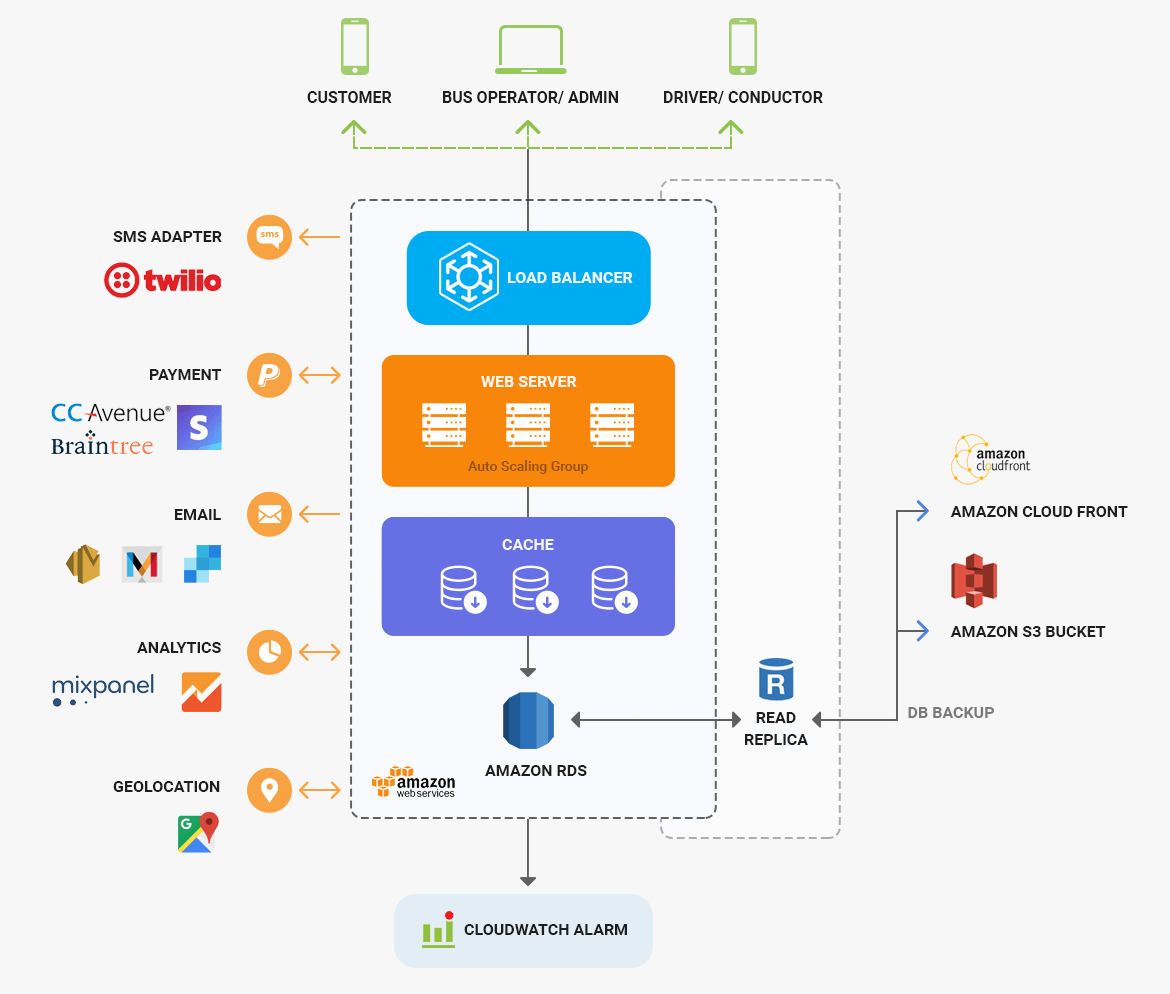 Bus Booking App Architecture By Mobisoft Infotech