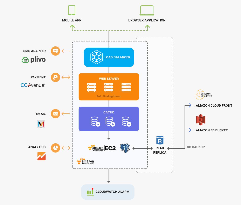 Document Management Architecture Mobisoft Infotech
