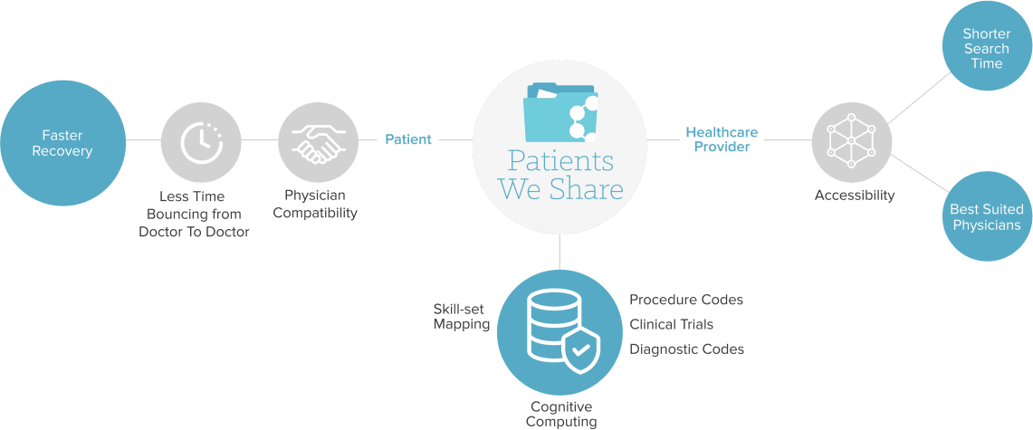 Patient We Share Solution Overview