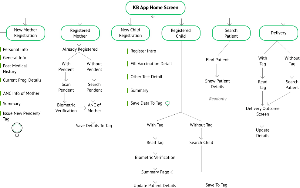 Khushi Baby solution technical workflow diagram