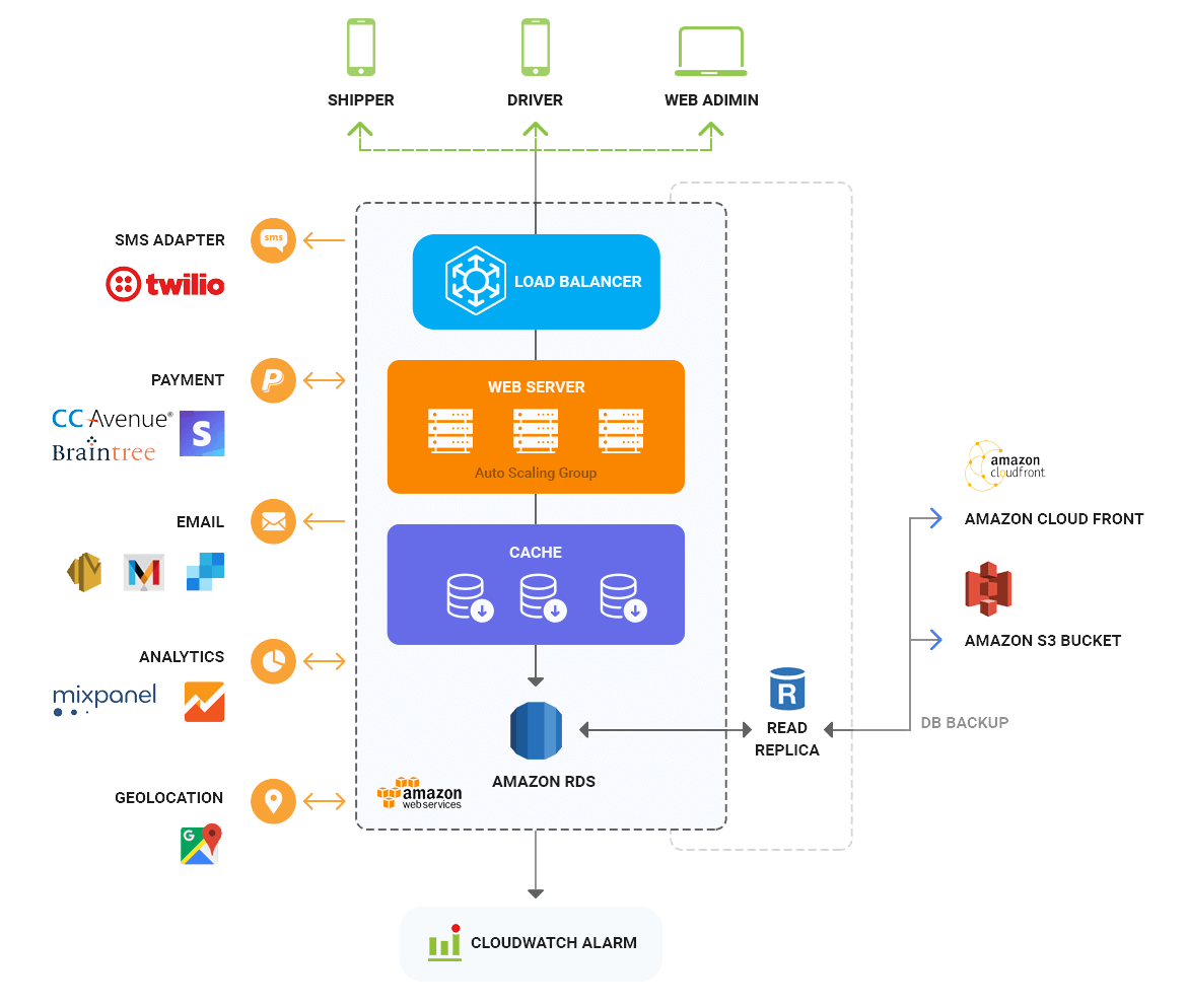 truck app solution architecture diagram by Mobisoft Infotech