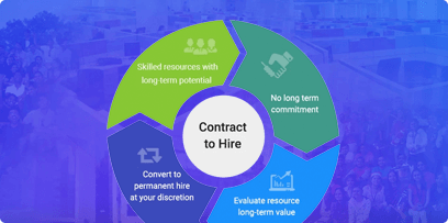 Hire Dedicated Developers on Contract