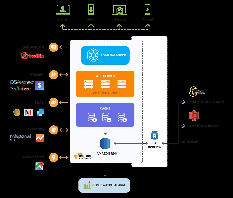 NEMT solution architecture diagram by Mobisoft Infotech