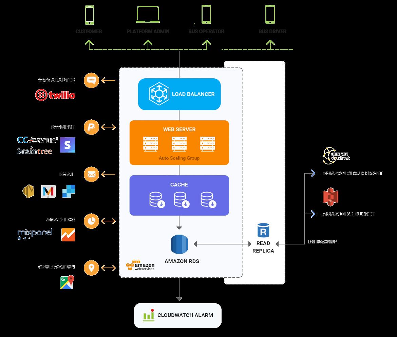 redbus clone solution architecture diagram