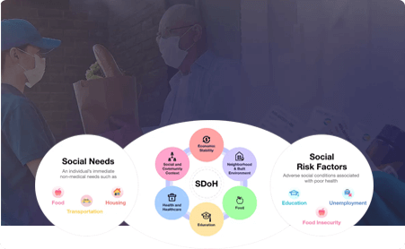 Solutions to Address Social Determinants of Health by Mobisoft Infotech