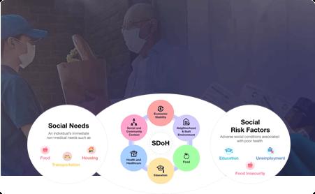 Address Social Determinants of Health by Mobisoft Infotech