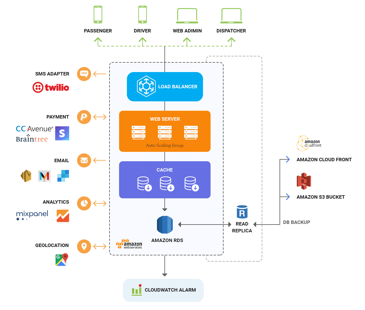 taxi app solution architecture diagram by mobisoft infotech