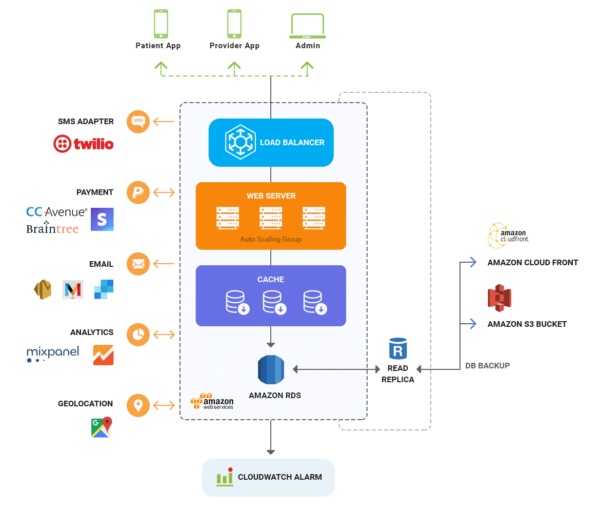 Telemedicine solution architecture diagram by mobisoft infotech