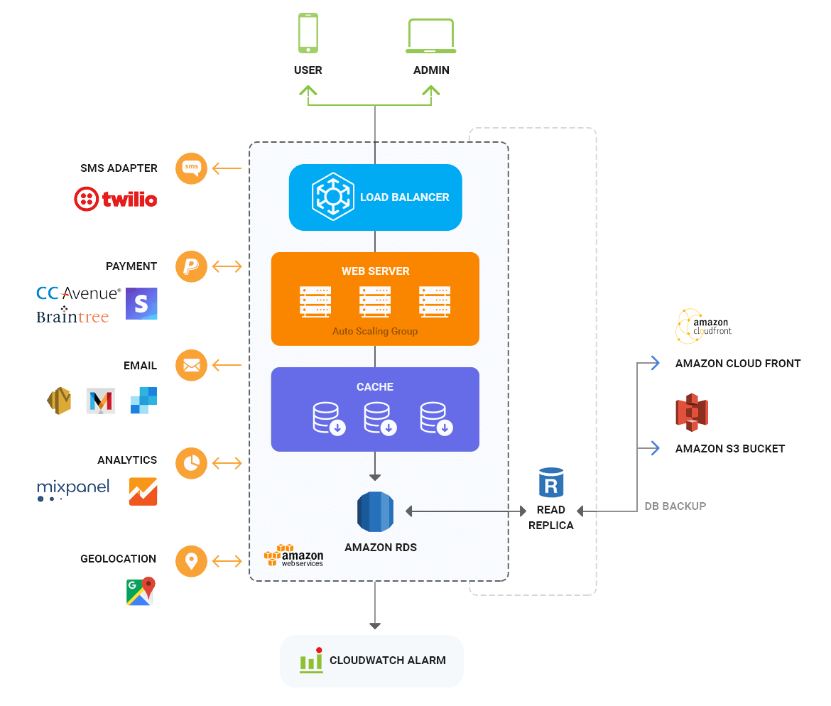 Tinder App Architecture By Mobisoft Infotech