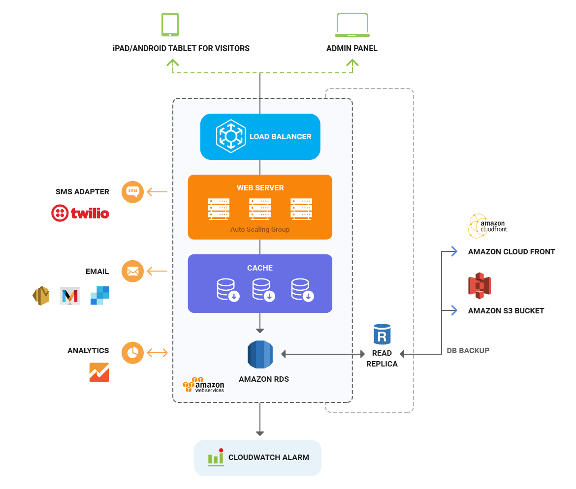 visitor management system architecture diagram by mobisoft infotech