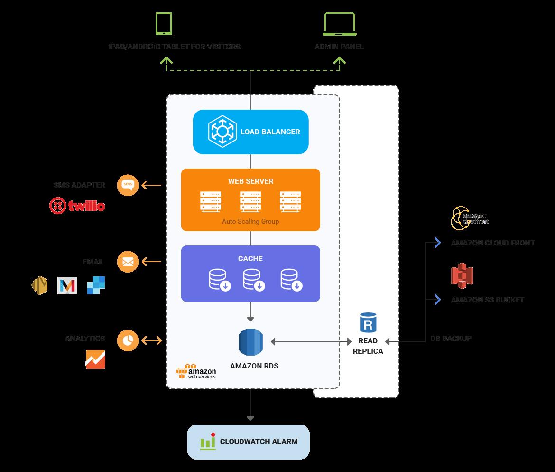 Visitor Management System Architecture Mobisoft Infotech