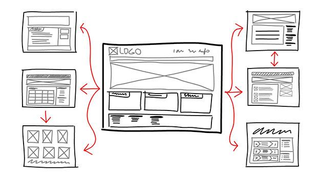 Web Development Process Discovery