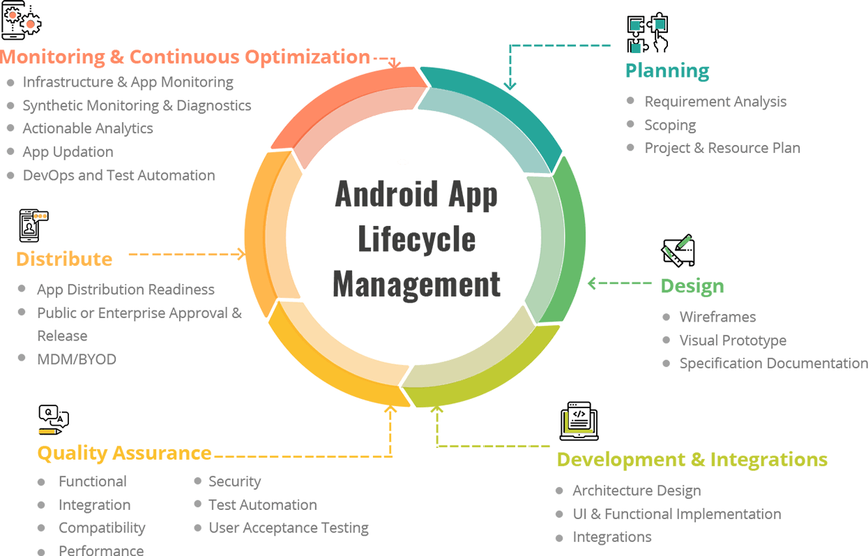 Android App Lifecycle Management - Mobisoft Infotech