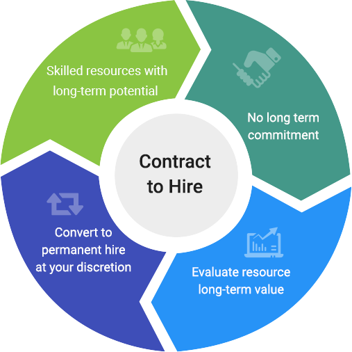 developers on contract mobisoft-infotech