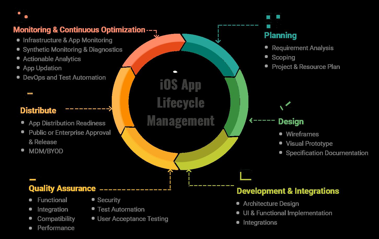 iOS App Development Lifecycle Management - Mobisoft Infotech