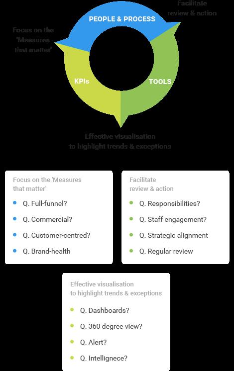 mobile app analytics and BI mobisoft-infotech