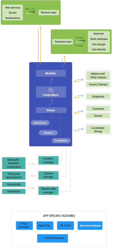 mobile app architecture mobisoft-infotech