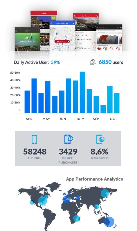 mobile app performance and monitoring mobisoft-infotech