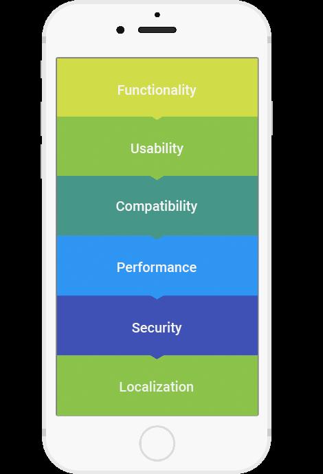 mobile app backend development mobisoft-infotech