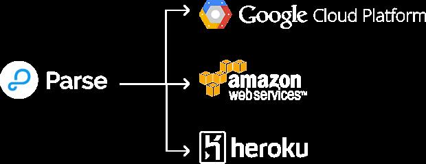 Parse Server Cloud Hosting