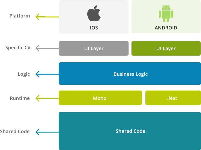 iOS App Development Lifecycle Management - Mobisoft Infotech