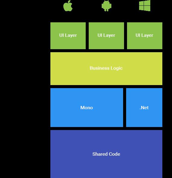 Xamarin Cross-Platform App Development Mobisoft Infotech