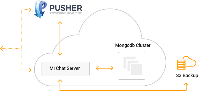 Chat app architecture