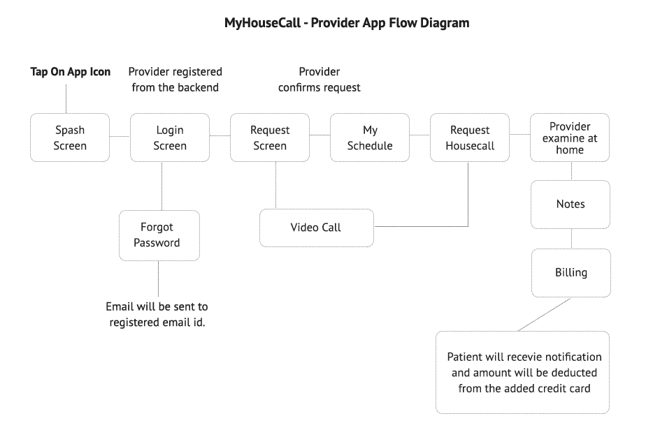 Myhousecall-Patient app_Architecture