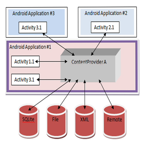 Android-Building-Blocks