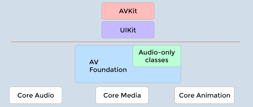 What is AVFoundation - Mobisoft Infotech