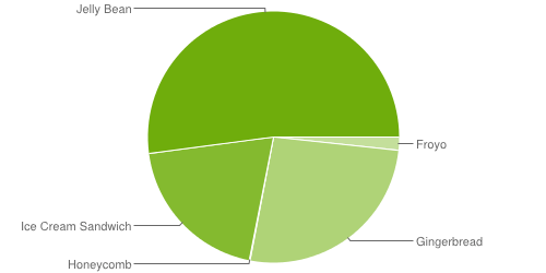 android-os-usage2