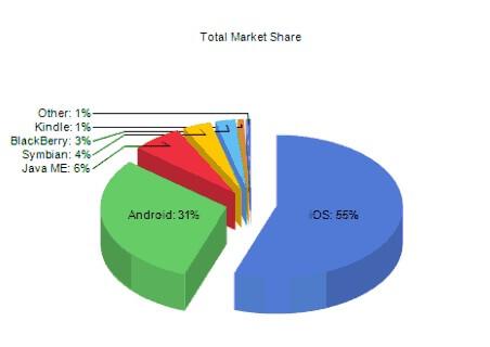 total-market-share