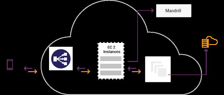 Parse App to AWS Migration process