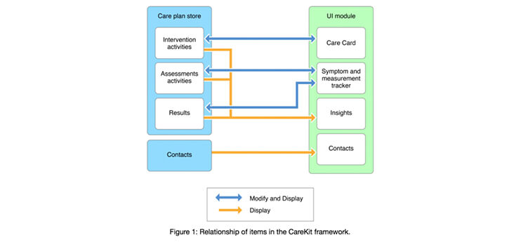 relationship of items in the carekit framework mobisoftinfotech