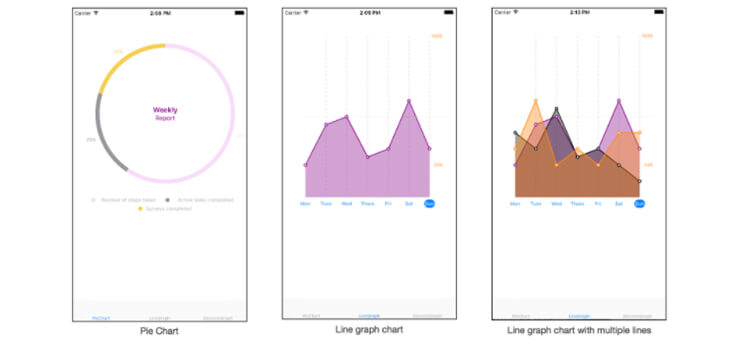 pie-line-multiple line graph charts mobisoftinfotech