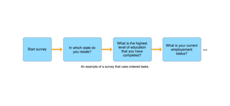 an example of a survey that uses ordered tasks mobisoftinfotech