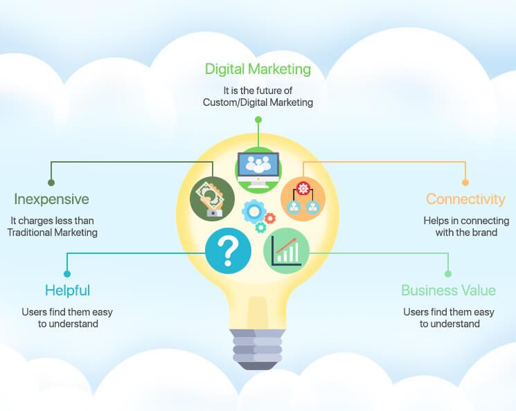 Infographicsin SEO Strategy Mobisoft Infotech