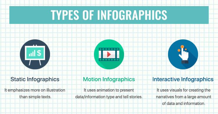 Types Of Infographocs Mobisoft Infotech
