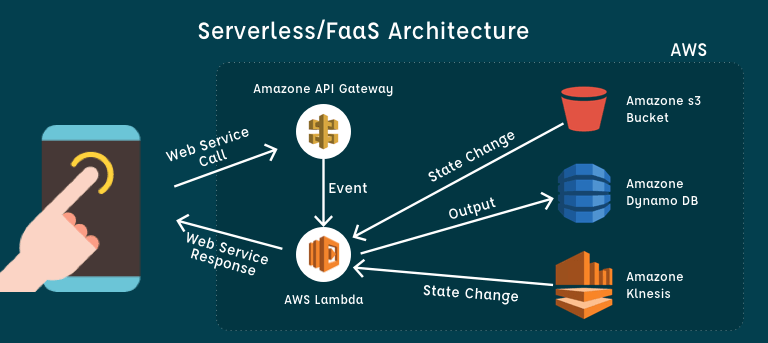 FaaS Or Serverless Computing Architecture