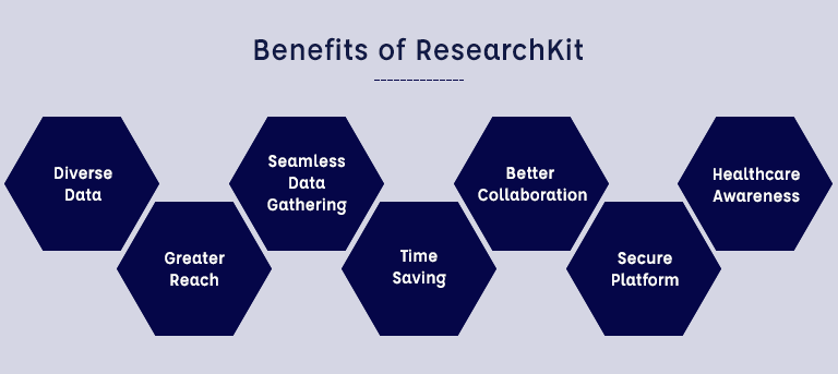 ResearchKit Benefits
