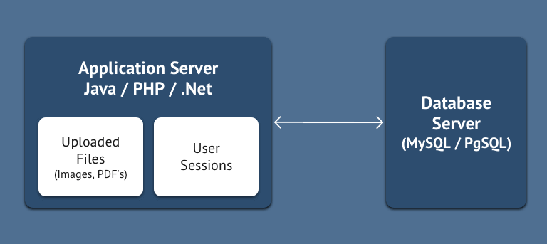 Simplified Web Application Architecture
