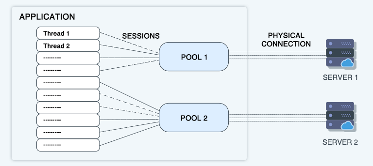 Understanding DB Connection Pools-Architecture