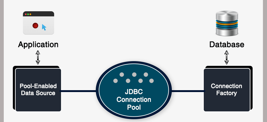 Understanding DB Connection Pools