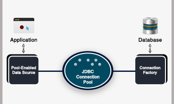 Understanding DB Connection Pools: Essential Knowledge for Web Developers