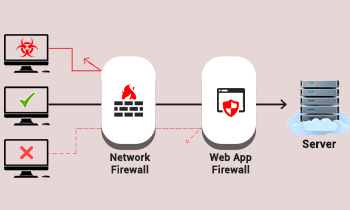 AWS WAF – A Cost-effective Web Application Firewall for Your SaaS Application