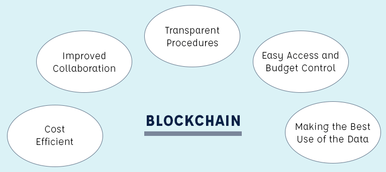 Blockchain-Business-Perspective