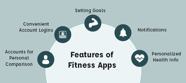 Features of Fitness Apps
